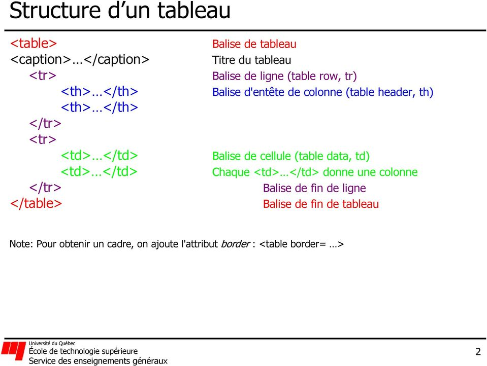 (table header, th) Balise de cellule (table data, td) Chaque <td> </td> donne une colonne Balise de fin