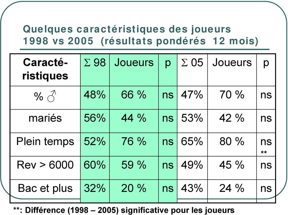 % ns 53% 42 % ns Plein temps 52% 76 % ns 65% 80 % ns Rev > 6000 60% 59 % ns 49% 45 % ns