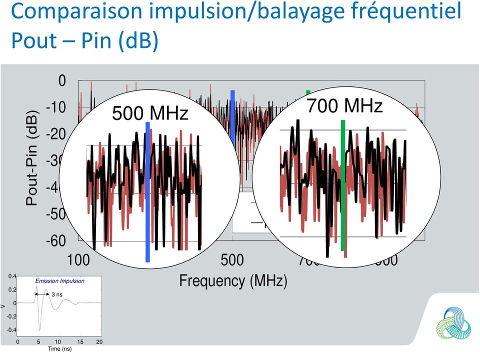 BP frequency sweep -5-6 1.4 Emission Impulsion.2 V 3 3 ns -.