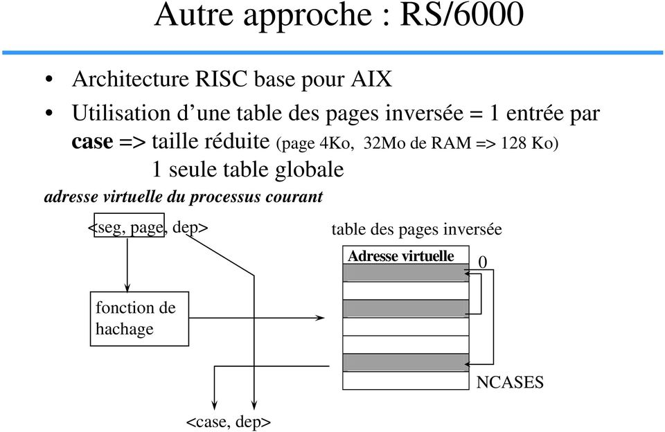 128 Ko) 1 seule table globale adresse virtuelle du processus courant <seg, page,