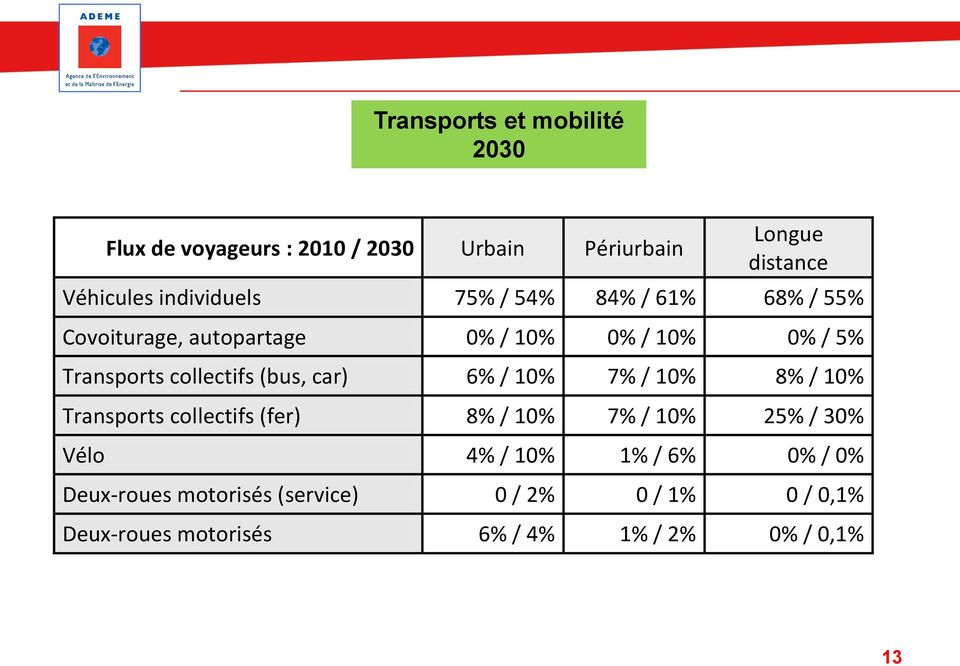 collectifs (bus, car) 6% / 10% 7% / 10% 8% / 10% Transports collectifs (fer) 8% / 10% 7% / 10% 25% / 30% Vélo