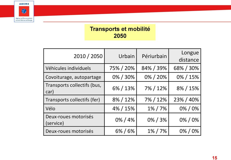 6% / 13% 7% / 12% 8% / 15% Transports collectifs (fer) 8% / 12% 7% / 12% 23% / 40% Vélo 4% / 15% 1% / 7%
