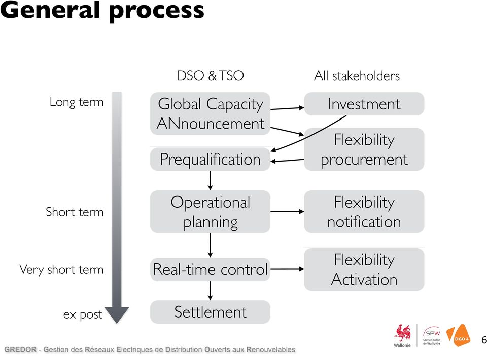 planning Real-time control Settlement All stakeholders Investment
