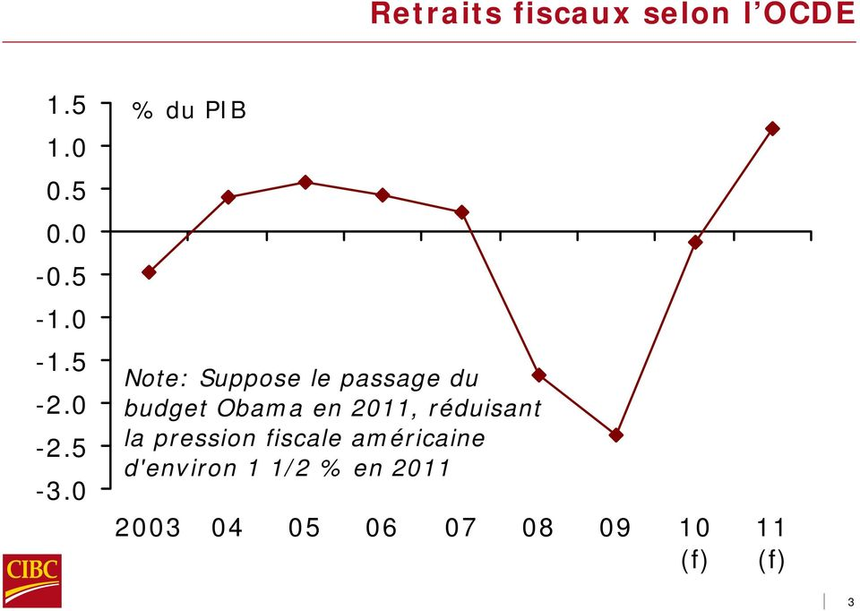 % du PIB Note: Suppose le passage du budget Obama en