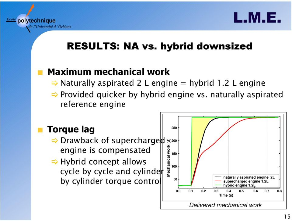 naturally aspirated reference engine orque lag Drawback of supercharged engine is compensated Hybrid concept allows cycle