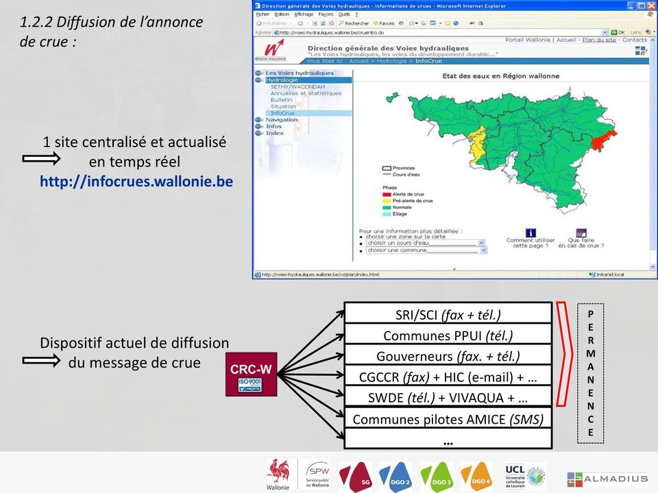 be Dispositif actuel de diffusion du message de crue SRI/SCI (fax + tél.