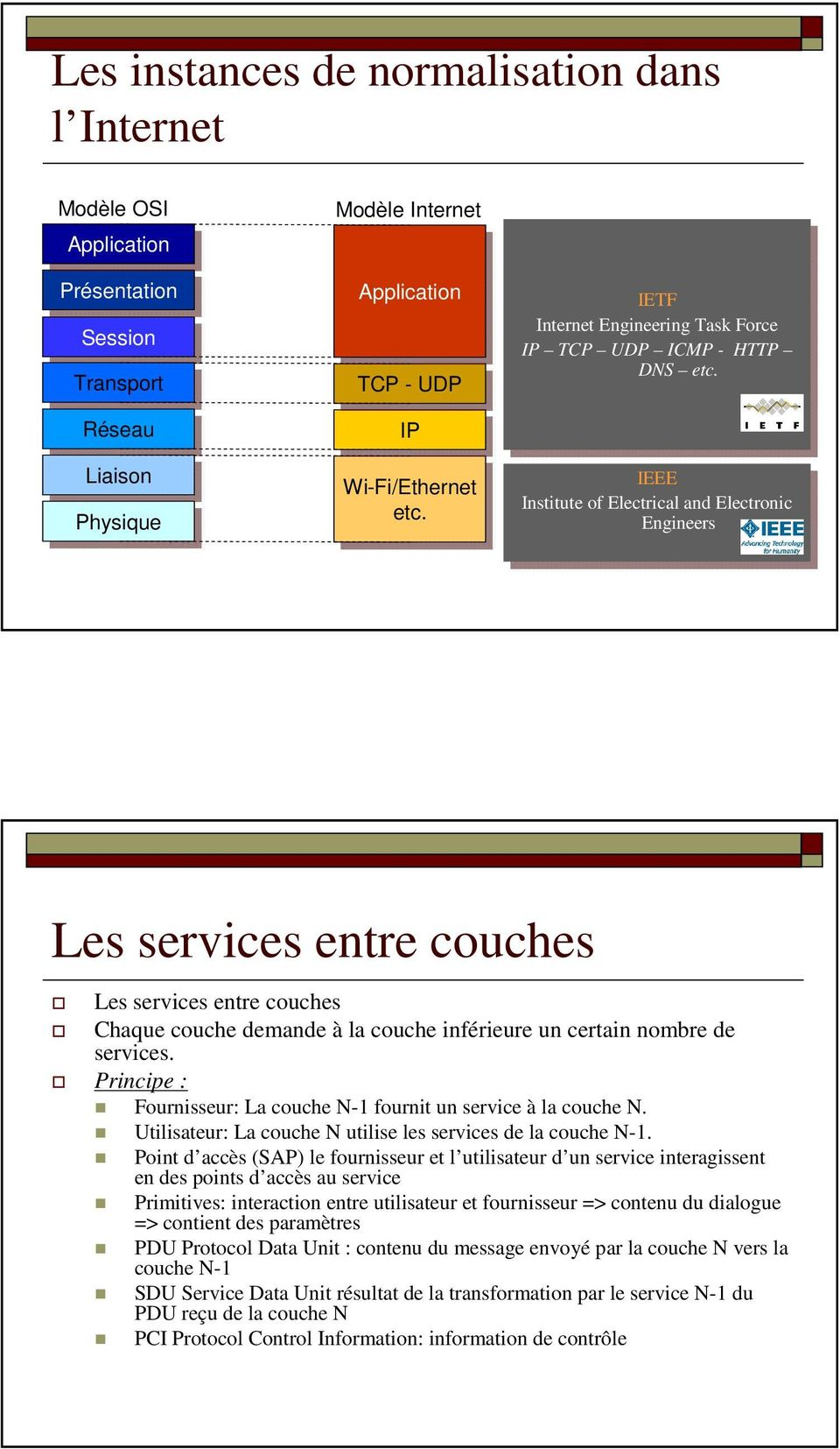 etc. IEEE IEEE Institute Institute of of Electrical Electricaland and Electronic Electronic Engineers Engineers Les services entre couches Les services entre couches Chaque couche demande à la couche
