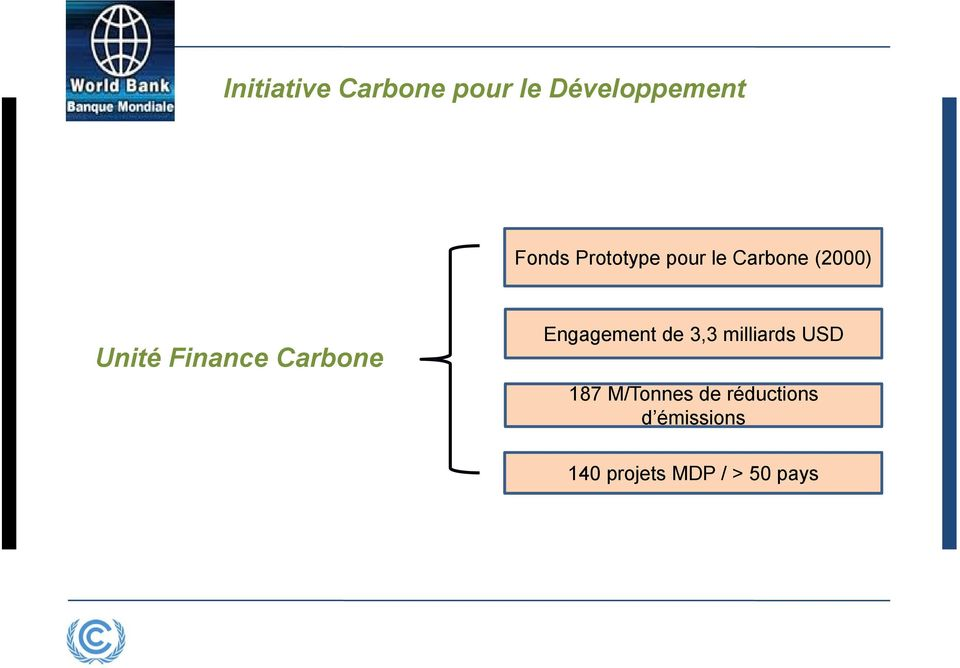 Carbone Engagement de 3,3 milliards USD 187