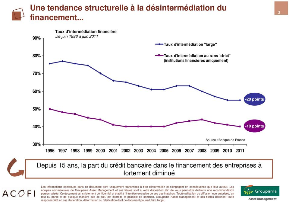 "d'intermédiation au sens ""strict"" (institutions financières uniquement) 70% 60% -20 points 50% 40% -10 points 30% Source"