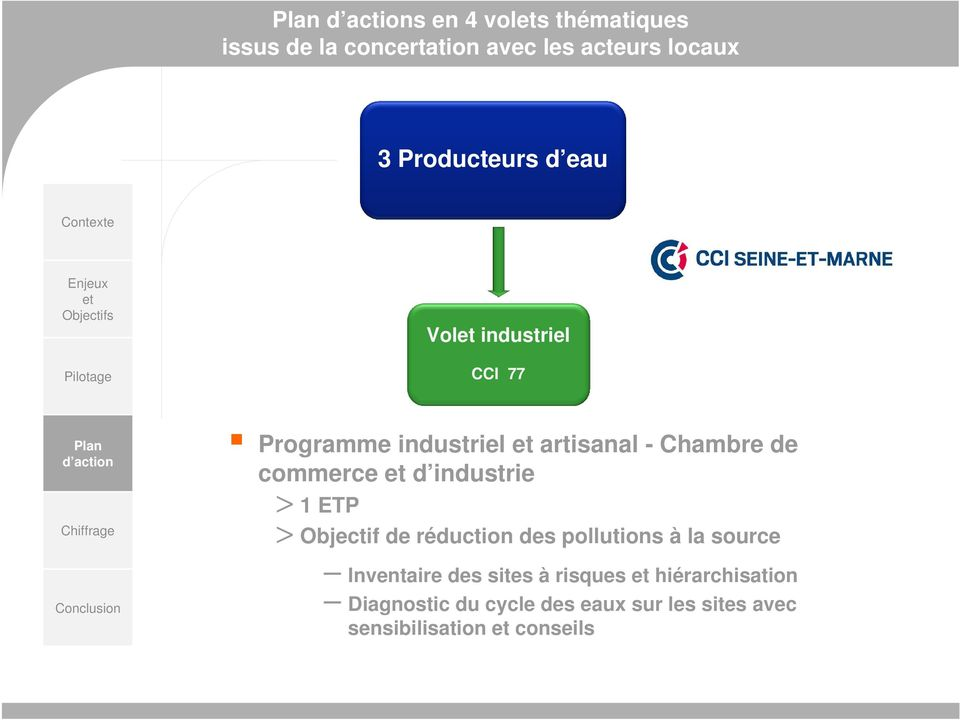 industrie > 1 ETP > Objectif de réduction des pollutions à la source Inventaire des sites