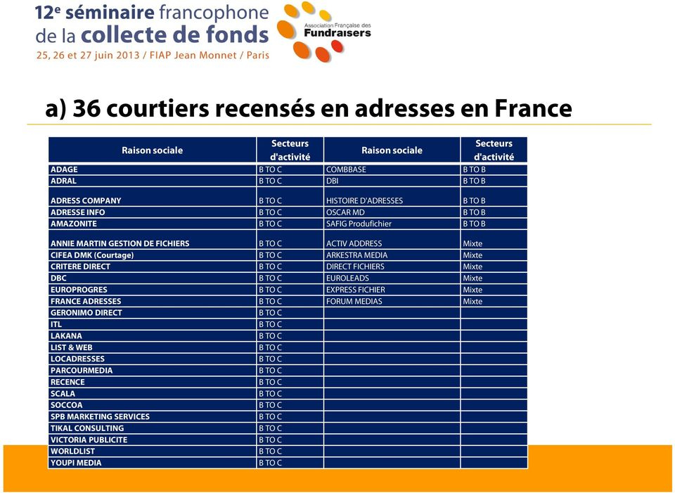 CIFEA DMK (Courtage) ARKESTRA MEDIA Mixte CRITERE DIRECT DIRECT FICHIERS Mixte DBC EUROLEADS Mixte EUROPROGRES EXPRESS FICHIER Mixte FRANCE ADRESSES FORUM MEDIAS
