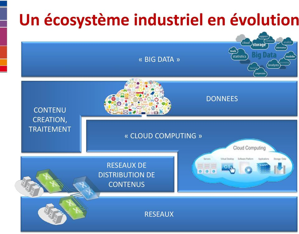CREATION, TRAITEMENT «CLOUD