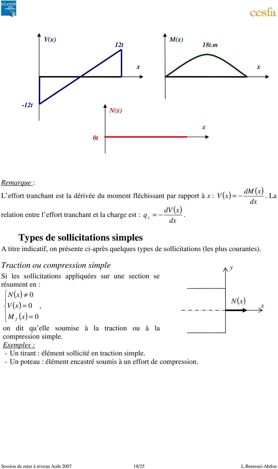 simpe i es soicitations appiuées su une section se ésument en : N( ) V ( ), f ( ) on dit u ee soumise à a taction ou à a compession simpe Eempes : -