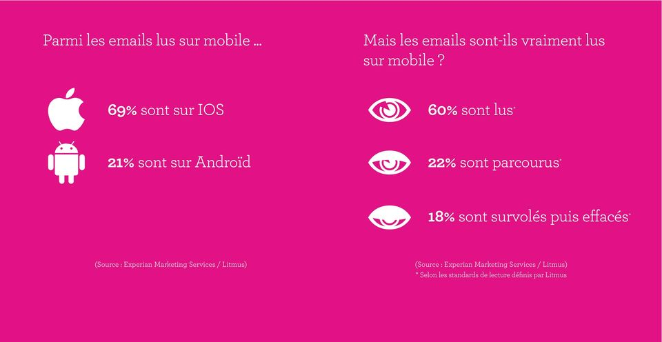 survolés puis effacés * (Source : Experian Marketing Services / Litmus) (Source :