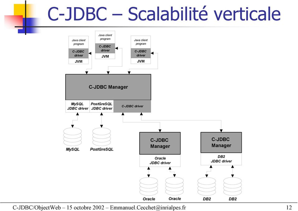 Oracle JDBC DB2 JDBC Oracle Oracle DB2 DB2