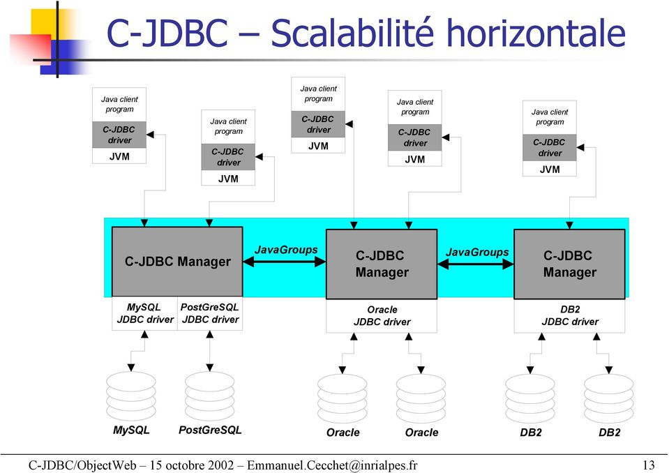 JDBC DB2 JDBC PostGreSQL Oracle Oracle DB2 DB2