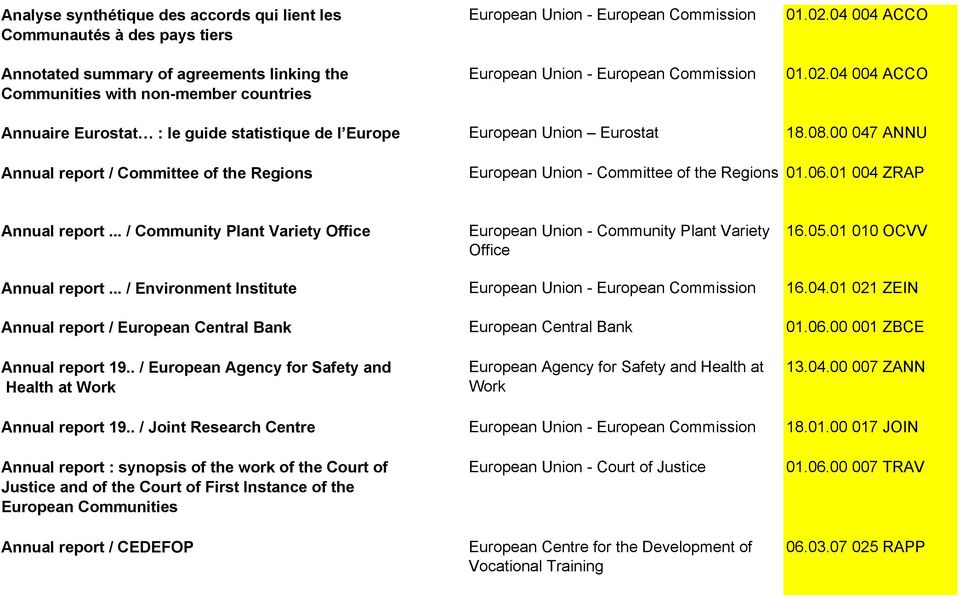 00 047 ANNU Annual report / Committee of the Regions European Union - Committee of the Regions 01.06.01 004 ZRAP Annual report.