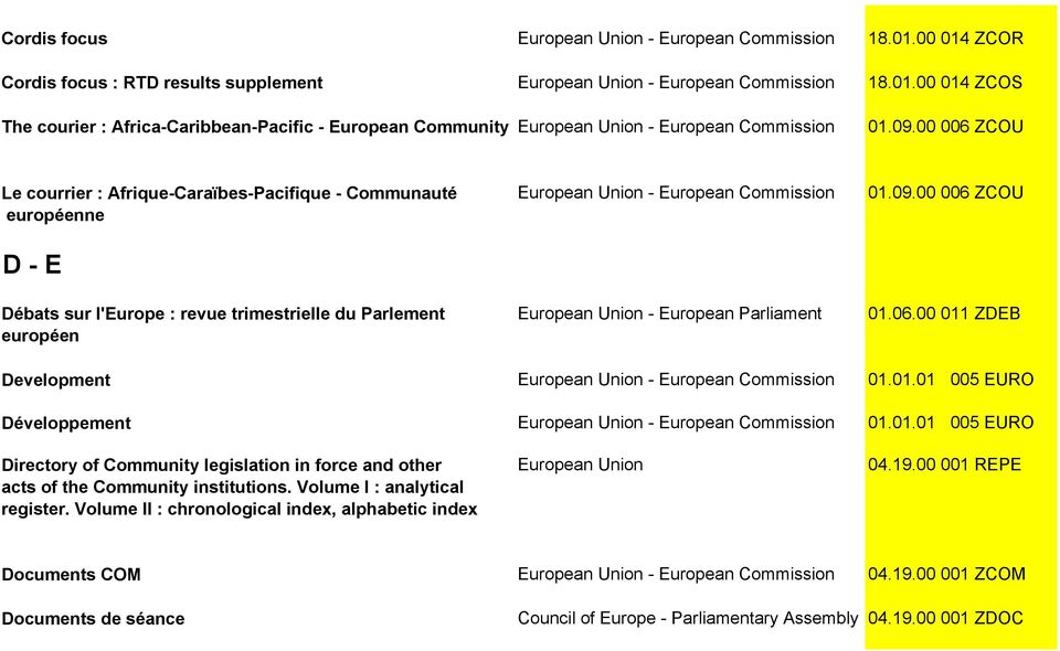 09.00 006 ZCOU 01.06.00 011 ZDEB Development 01.01.01 005 EURO Développement 01.01.01 005 EURO Directory of Community legislation in force and other acts of the Community institutions.