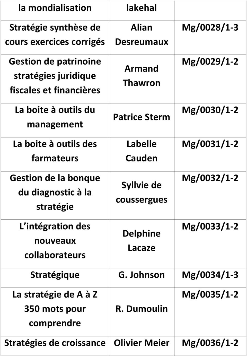 Armand Thawron Patrice Sterm Labelle Cauden Syllvie de coussergues Delphine Lacaze Mg/0028/1-3 Mg/0029/1-2 Mg/0030/1-2 Mg/0031/1-2 Mg/0032/1-2
