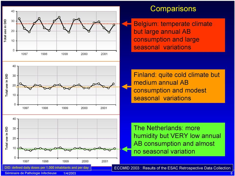 Netherlands: more humidity but VERY low annual AB consumption and almost no seasonal variation DID: