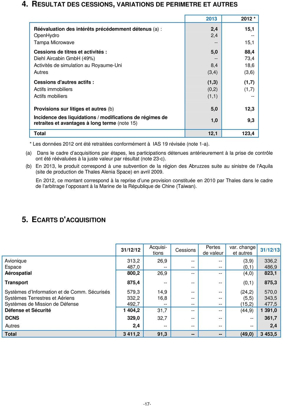 mobiliers (1,1) -- Provisions sur litiges et autres (b) 5,0 12,3 Incidence des liquidations / modifications de régimes de retraites et avantages à long terme (note 15) 1,0 9,3 (a) Total 12,1 123,4 *