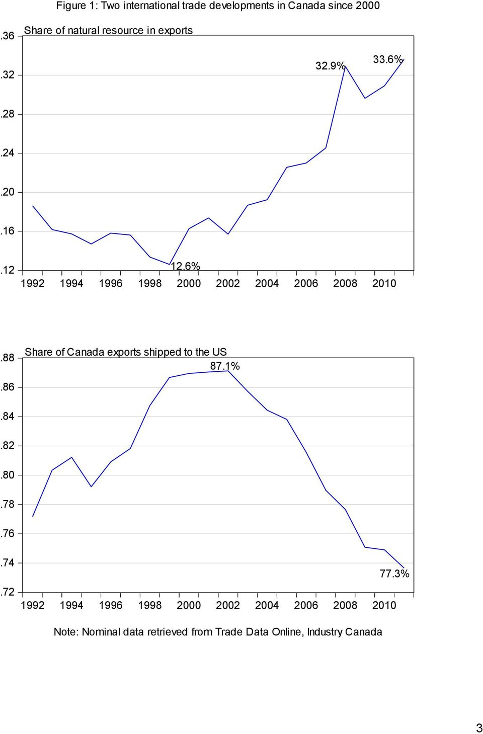 6% 1992 1994 1996 1998 2000 2002 2004 2006.88 Share of Canada exports shipped to the US 87.1%.