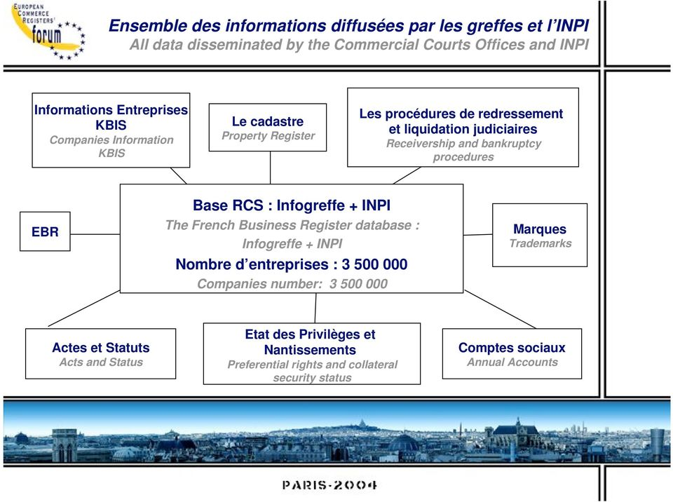 Base RCS : Infogreffe + INPI The French Business Register database : Infogreffe + INPI Nombre d entreprises : 3 500 000 Companies number: 3 500 000 Marques
