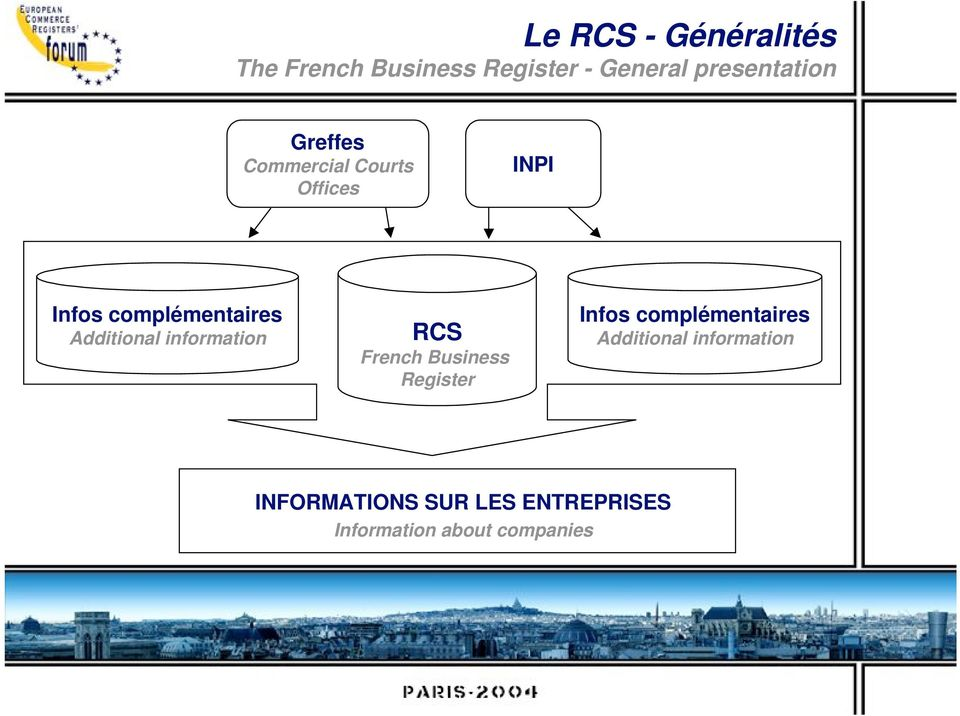 information RCS French Business Register Infos complémentaires