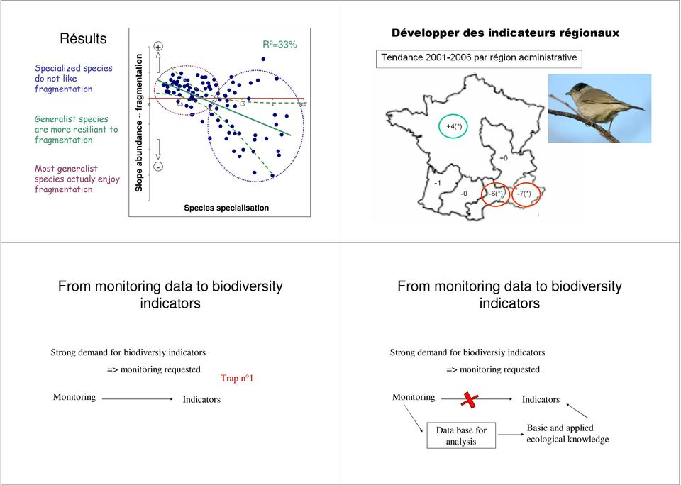 5.5 - Développer des indicateurs régionaux Species specialisation From monitoring data to biodiversity indicators From monitoring data to biodiversity