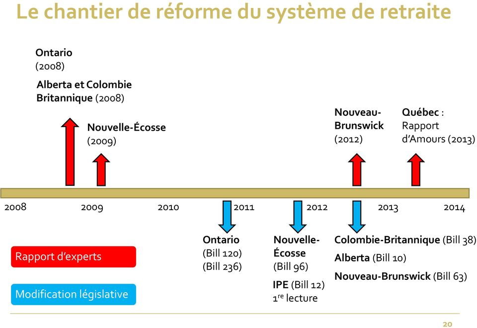 2013 2014 Rapport d experts Modification législative Ontario (Bill 120) (Bill 236) Nouvelle Écosse (Bill
