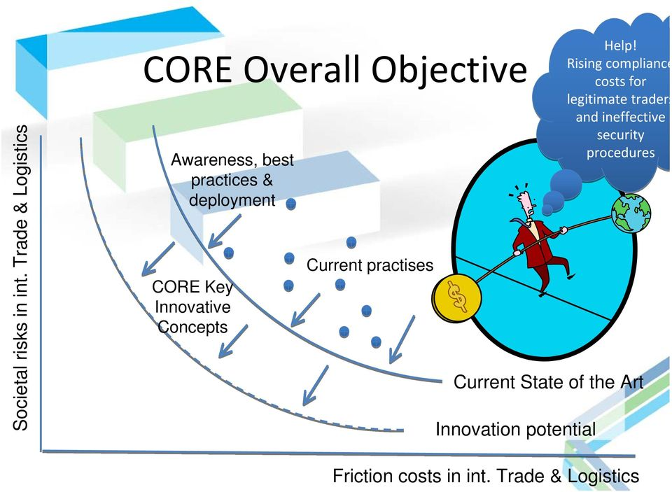 CORE Key Innovative Concepts Current practises Current State of the Art