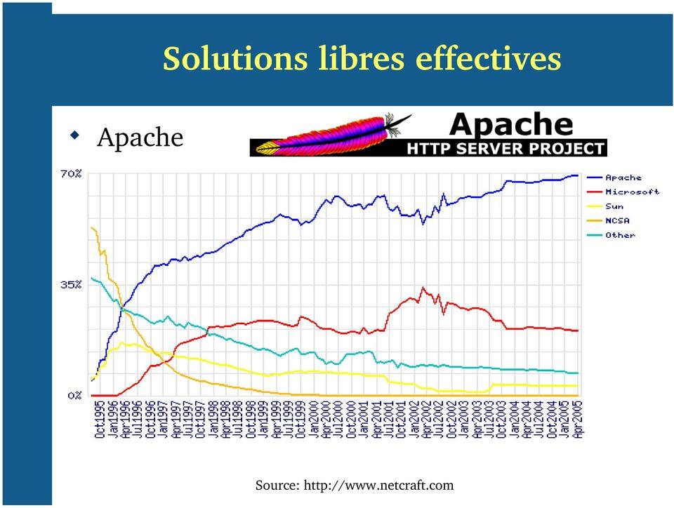 Apache Source: