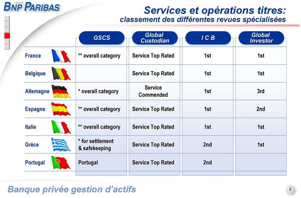 Commended 3rd Espagne ** overall category Service Top Rated 2nd Italie ** overall category Service Top Rated Grèce