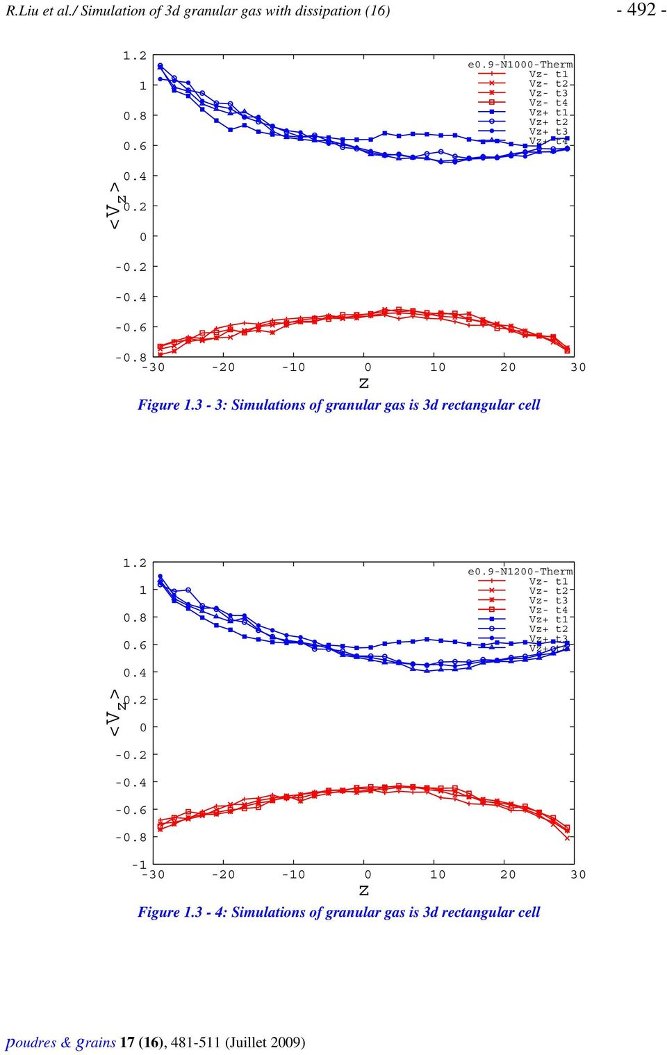 3-3: Simulations of granular gas is 3d rectangular cell.2.8.6.4 e.