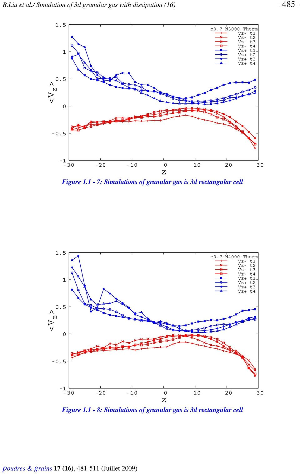 - 7: Simulations of granular gas is 3d rectangular cell.5 e.
