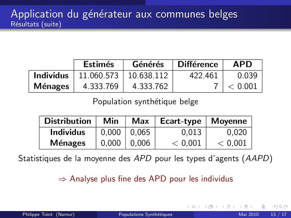 001 Population synthétique belge Distribution Min Max Ecart-type Moyenne Individus 0,000 0,065 0,013 0,020 Ménages 0,000