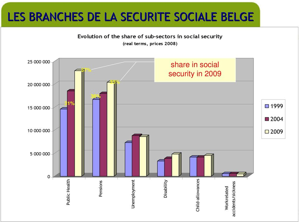 social security in 2009 15 000 000 31% 36% 1999 2004 10 000 000 2009 5 000 000 0