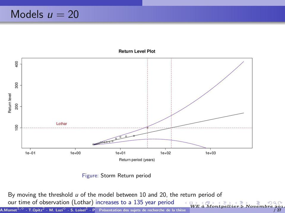 of the model between 10 and 20, the return period of our time of observation (Lothar)