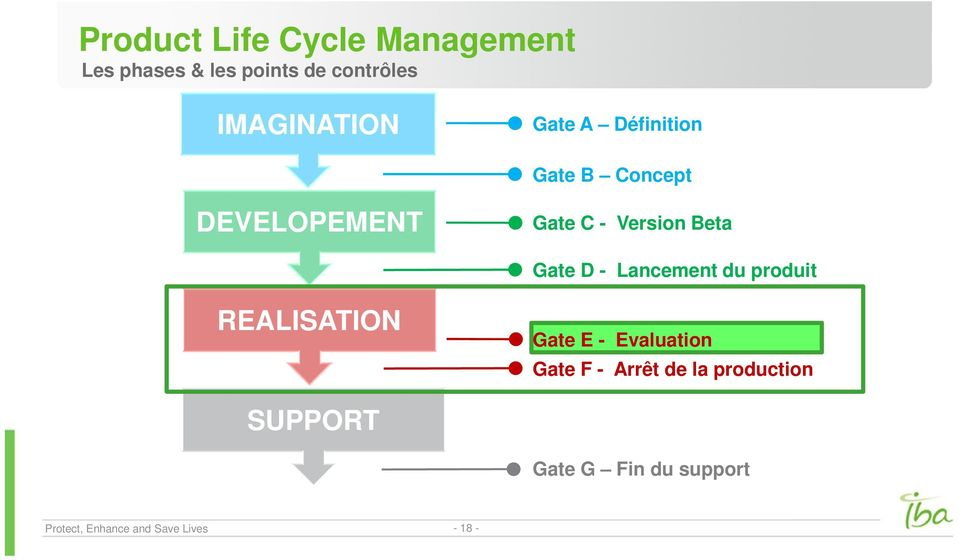 Beta Gate D - Lancement du produit REALISATION Gate E - Evaluation Gate F -