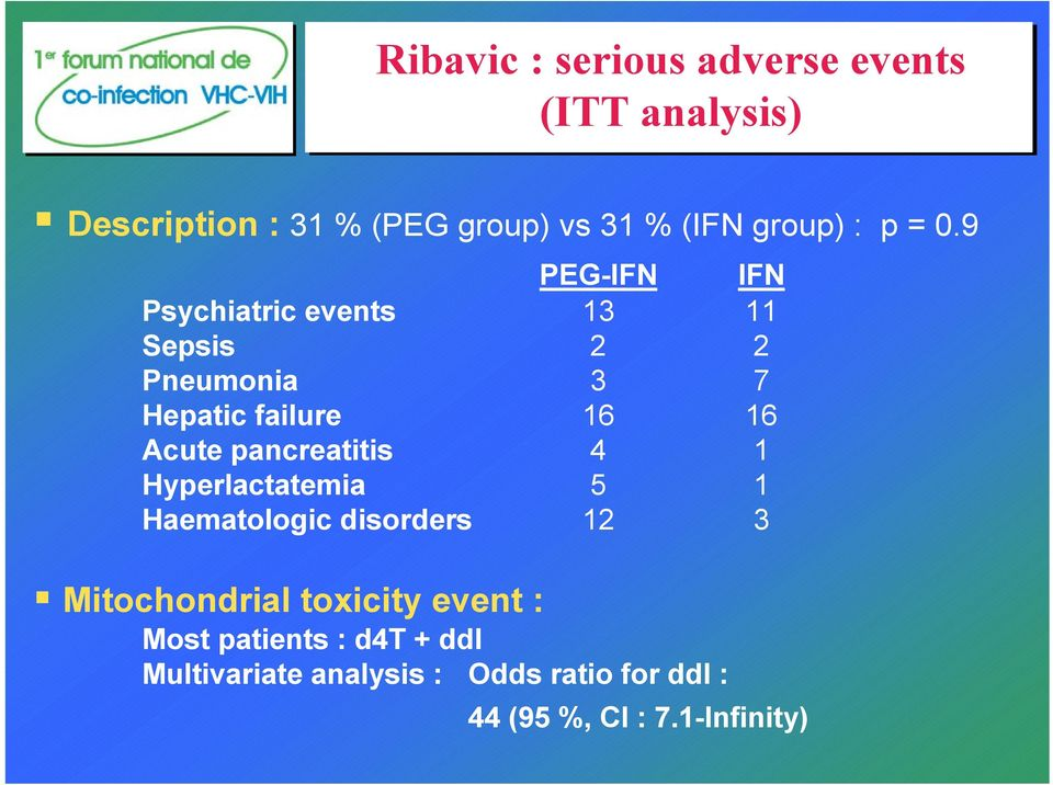 9 PEG-IFN IFN Psychiatric events 13 11 Sepsis 2 2 Pneumonia 3 7 Hepatic failure 16 16 Acute
