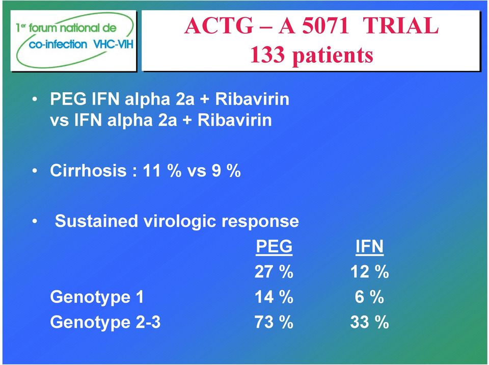 : 11 % vs 9 % Sustained virologic response PEG IFN