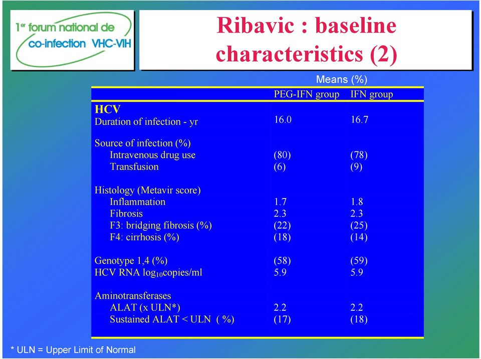 fibrosis (%) F4: cirrhosis (%) Genotype 1,4 (%) HCV RNA log 10 copies/ml Aminotransferases ALAT (x ULN*) Sustained ALAT