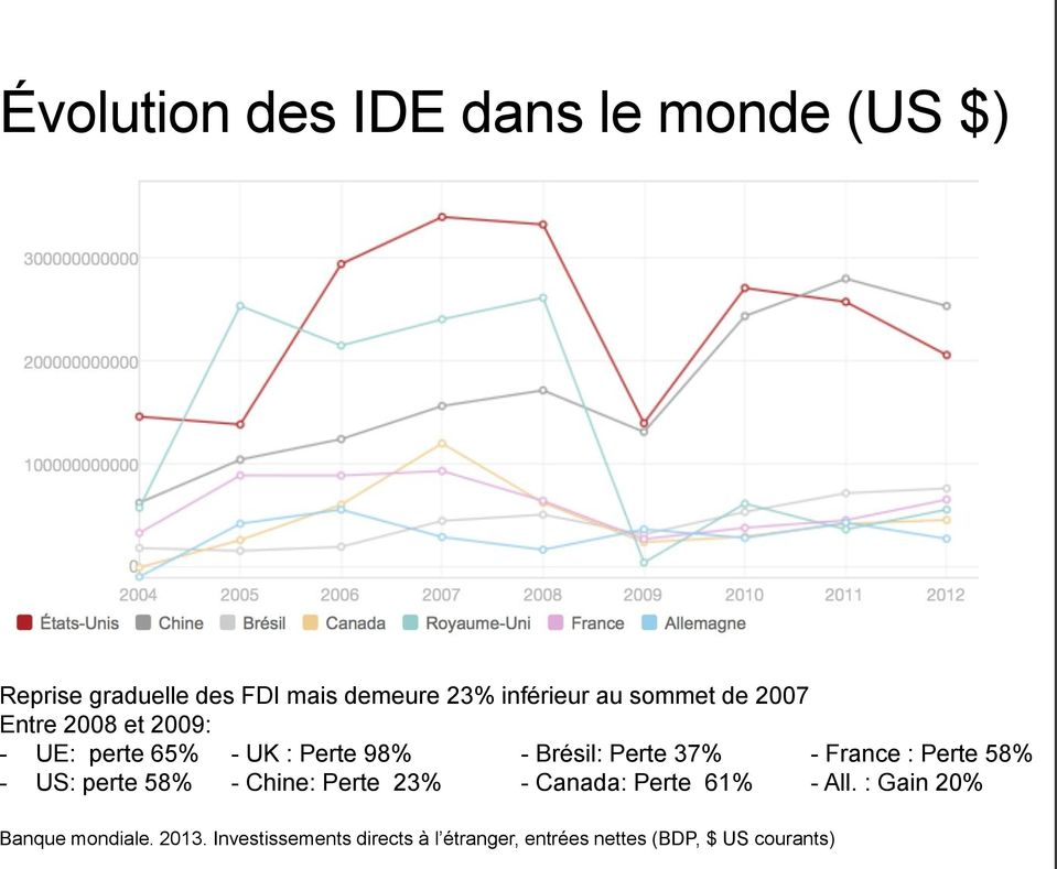 France : Perte 58% - US: perte 58% - Chine: Perte 23% - Canada: Perte 61% - All.