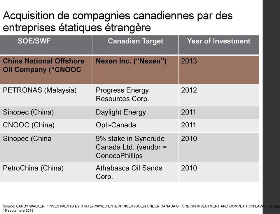 2012 Sinopec (China) Daylight Energy 2011 CNOOC (China) Opti-Canada 2011 Sinopec (China PetroChina (China) 9% stake in Syncrude Canada Ltd.