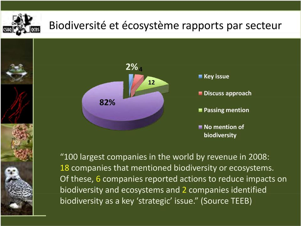 companies that mentioned biodiversity or ecosystems.