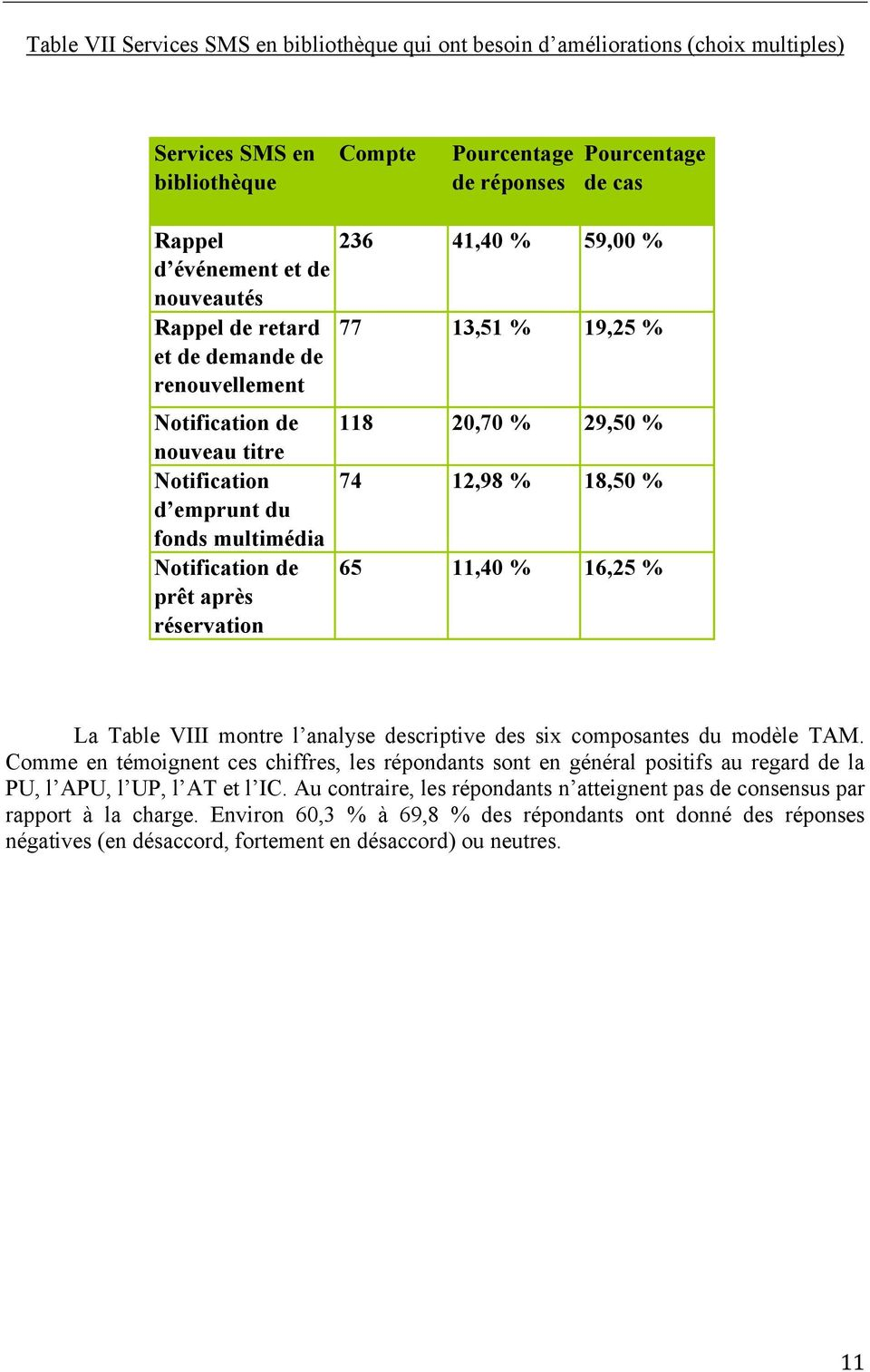13,51 % 19,25 % 118 20,70 % 29,50 % 74 12,98 % 18,50 % 65 11,40 % 16,25 % La Table VIII montre l analyse descriptive des six composantes du modèle TAM.