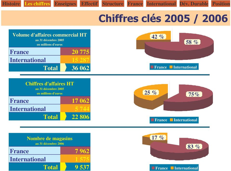 millions d'euros France 17 062 International 5 744 Total 22 806 25 % France 75% International Nombre