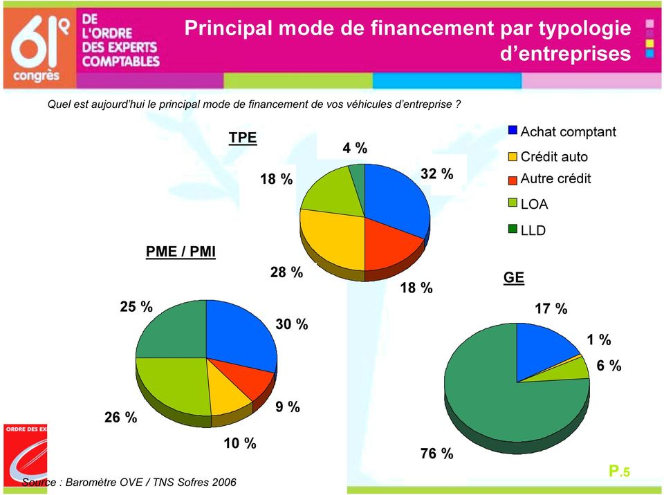 Outright 32 purchase % 32% Credit (other than Car Credit) 18% GE Achat comptant Crédit auto Autre crédit LOA LLD Outright purchase 17 % 17% Car credit 1% 1 % Leasepurchase with