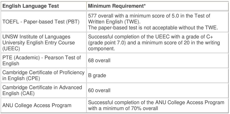 score of 5.0 in the Test of Written English (TWE). The paper-based test is not acceptable without the TWE.