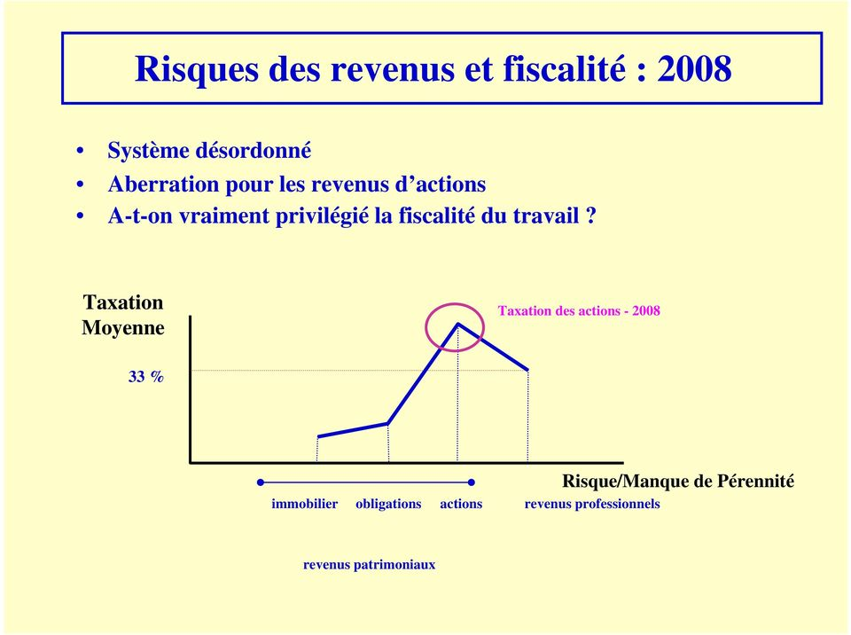 Taxation Moyenne Taxation des actions - 2008 33 % immobilier obligations